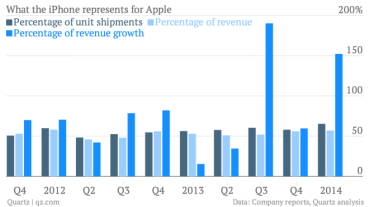 what-the-iphone-represents-for-apple-percentage-of-unit-shipments-percentage-of-revenue-percentage-of-revenue-growth_chartbuilder